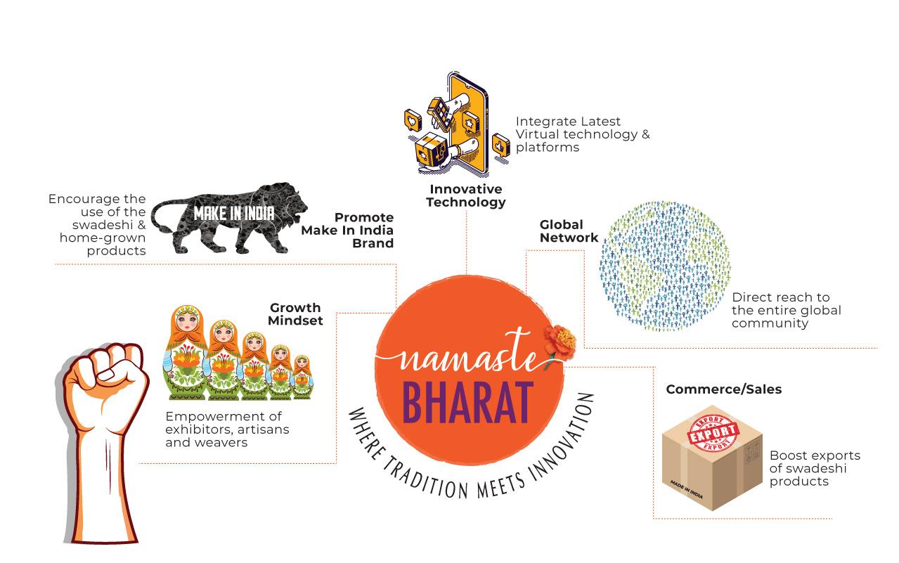 NAMASTE BHARAT 2020, 29 Oct - 07 Nov 2020, Biggest Global Online Exhibition, 10.00am-10.00pm IST